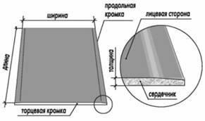 Гипсокартонный профиль кнауф (KNAUF) ПП, ПН, ПС, ПНП, ППН.